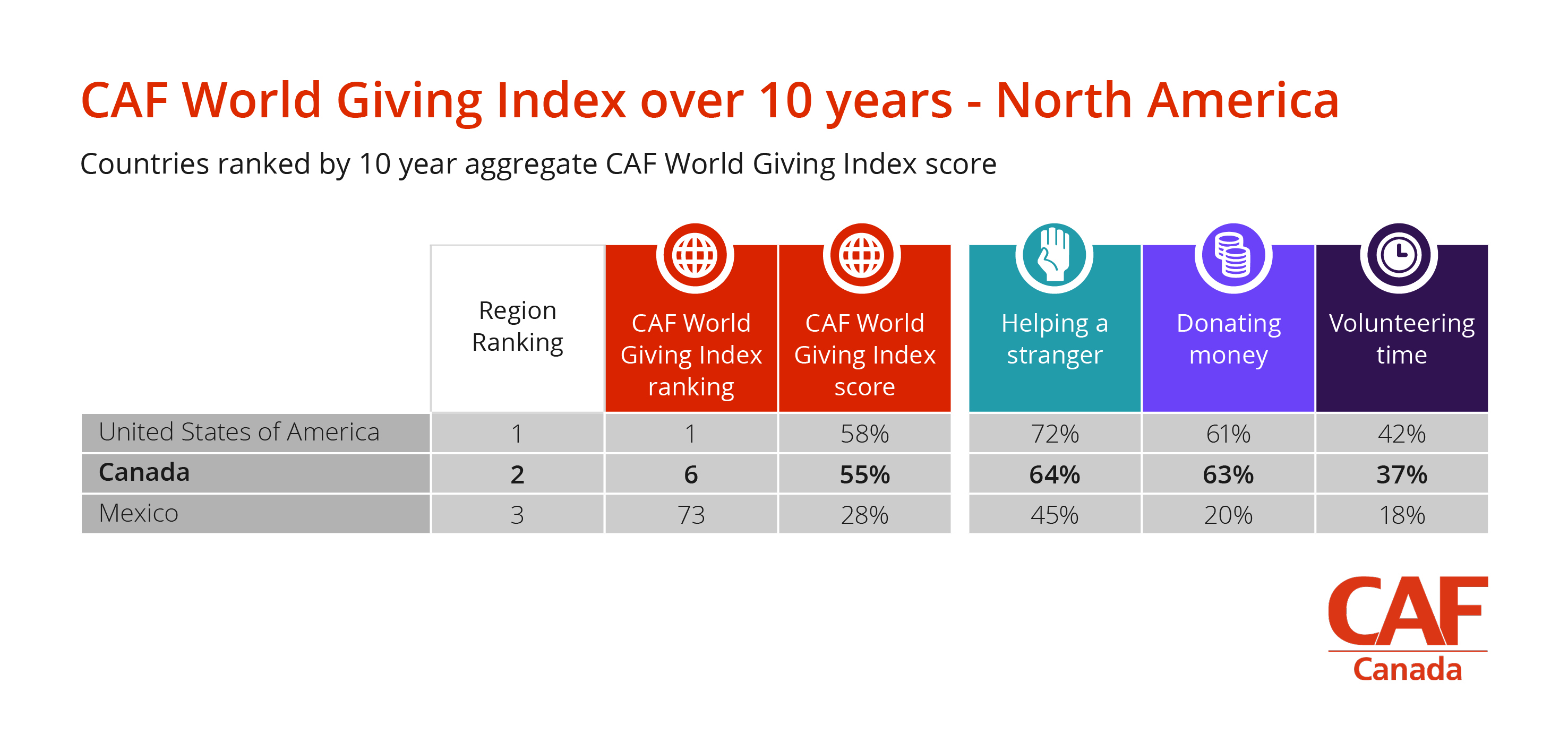 Table_CAF World Giving Index over 10 years_North America (Canada)
